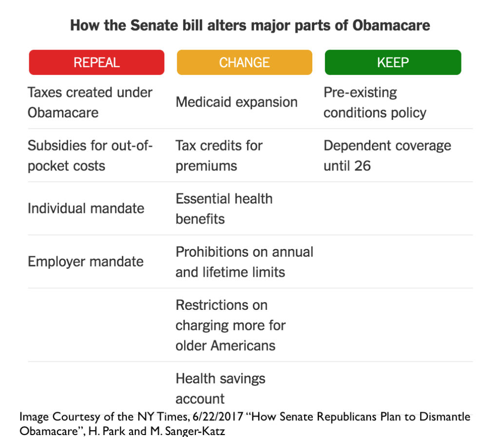 "This NY Times graphic gives a breakdown of the major elements of the Better Care Reconciliation Act of 2017 in their article entitled ""How Senate Republicans Plan to Dismantle Obamacare""."